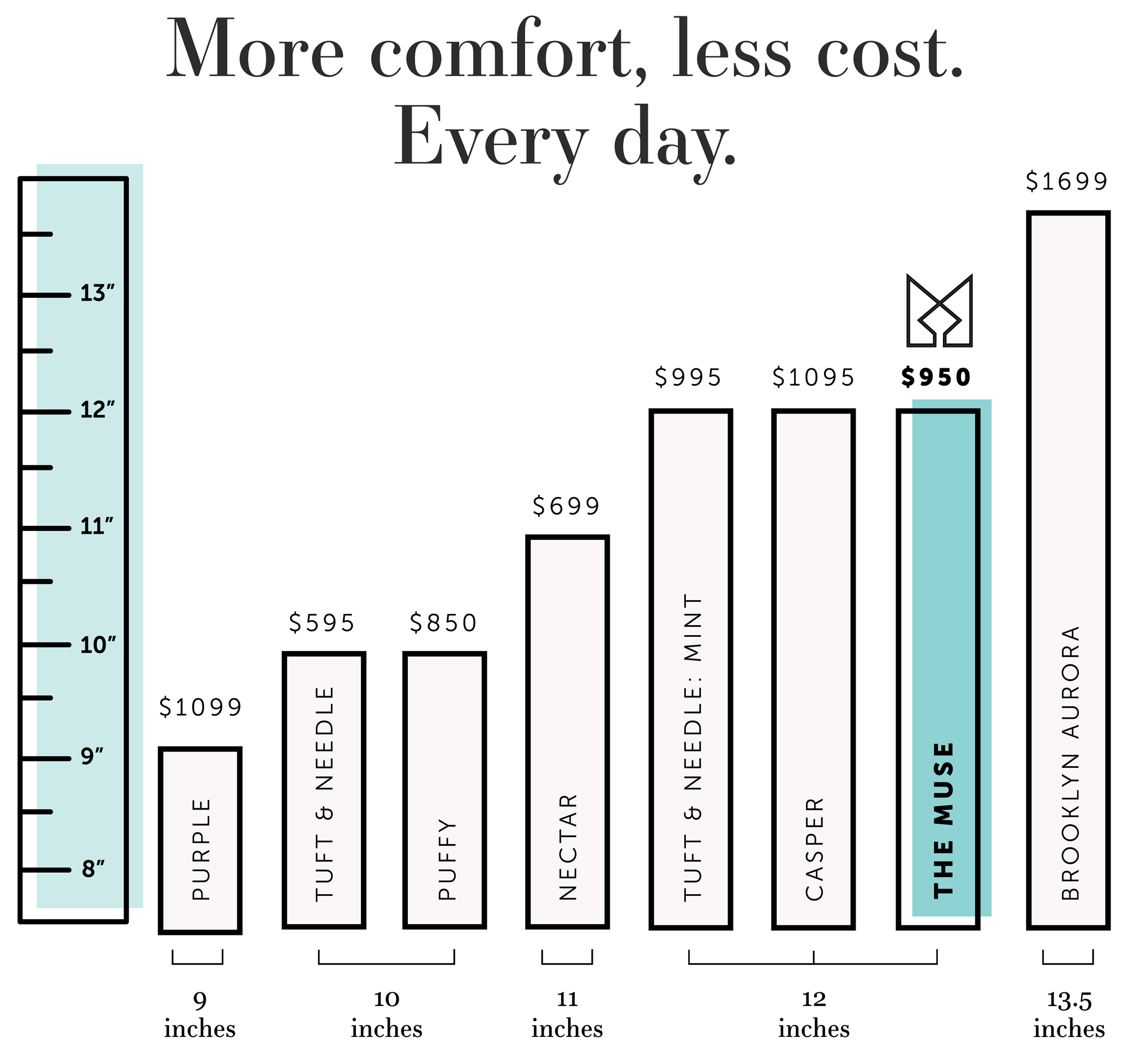 More Comfort Less Cost